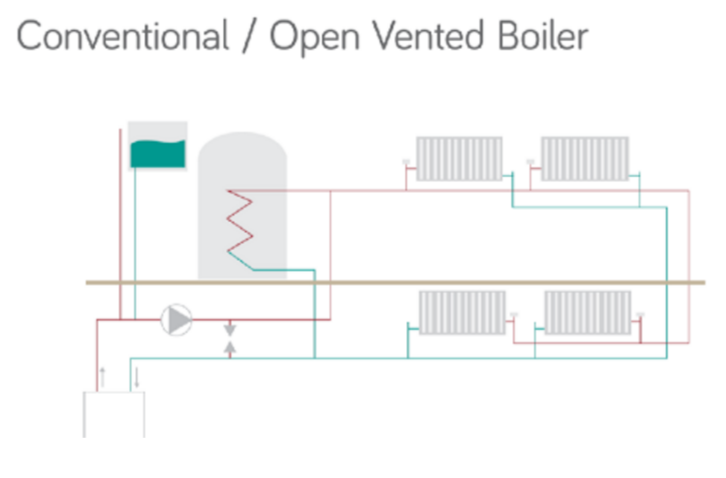 Difference Between Combi Boiler & Conventional System | MPH Boilers