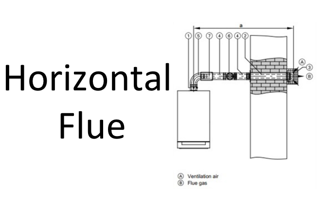 it acts as a heat exchanger which helps to heat water contained in the storage tank the flue pipe must never slope downwards this would discharge toxic