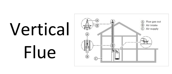 difference between horizontal vs vertical flue pipe